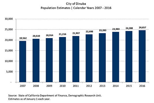 Dinuba Population Growth 2017